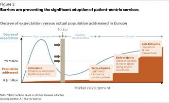 Barriers are preventing the significant adoption of patient-centric services