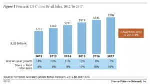 forrester-retail-sales-forecast