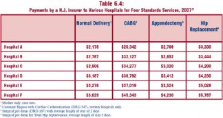 Healthcare Payments Table