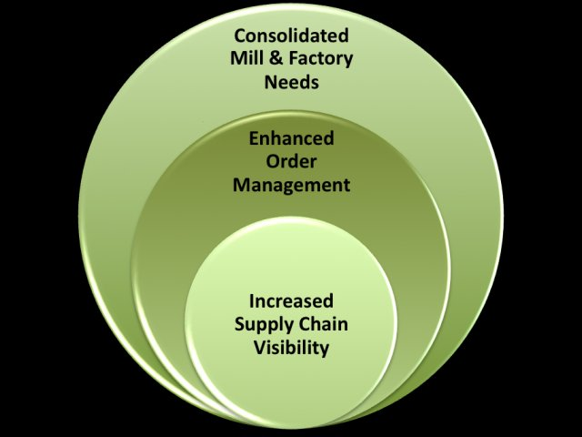 Retail business process model
