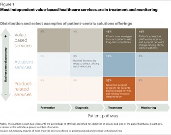 Most independent value-based healthcare services are in treatment and monitoring