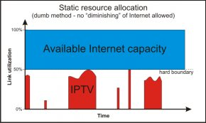 Static bandwidth allocation
